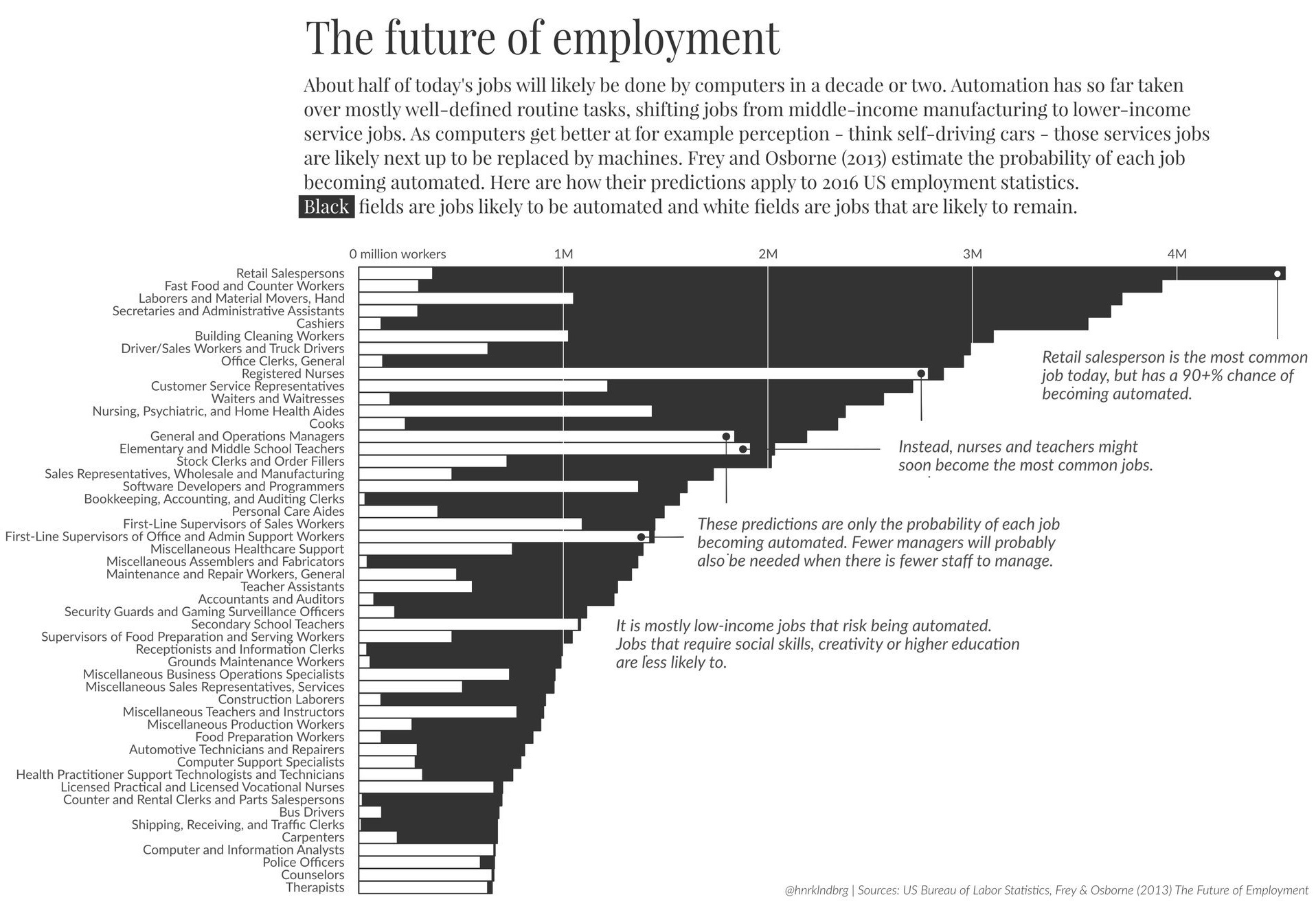 https://www.visualcapitalist.com/visualizing-jobs-lost-automation/